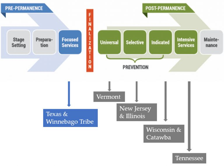 The National Quality Improvement Center for Adoption and Guardianship Support and Preservation Permanency Continuum Framework