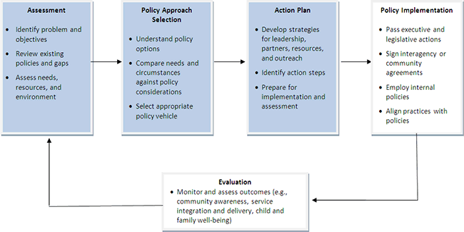 Policy action guide stages flow chart