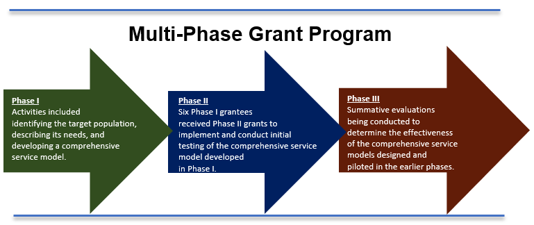 Illustration of three arrows depicting each phase of the Multi-Phase Grant Program