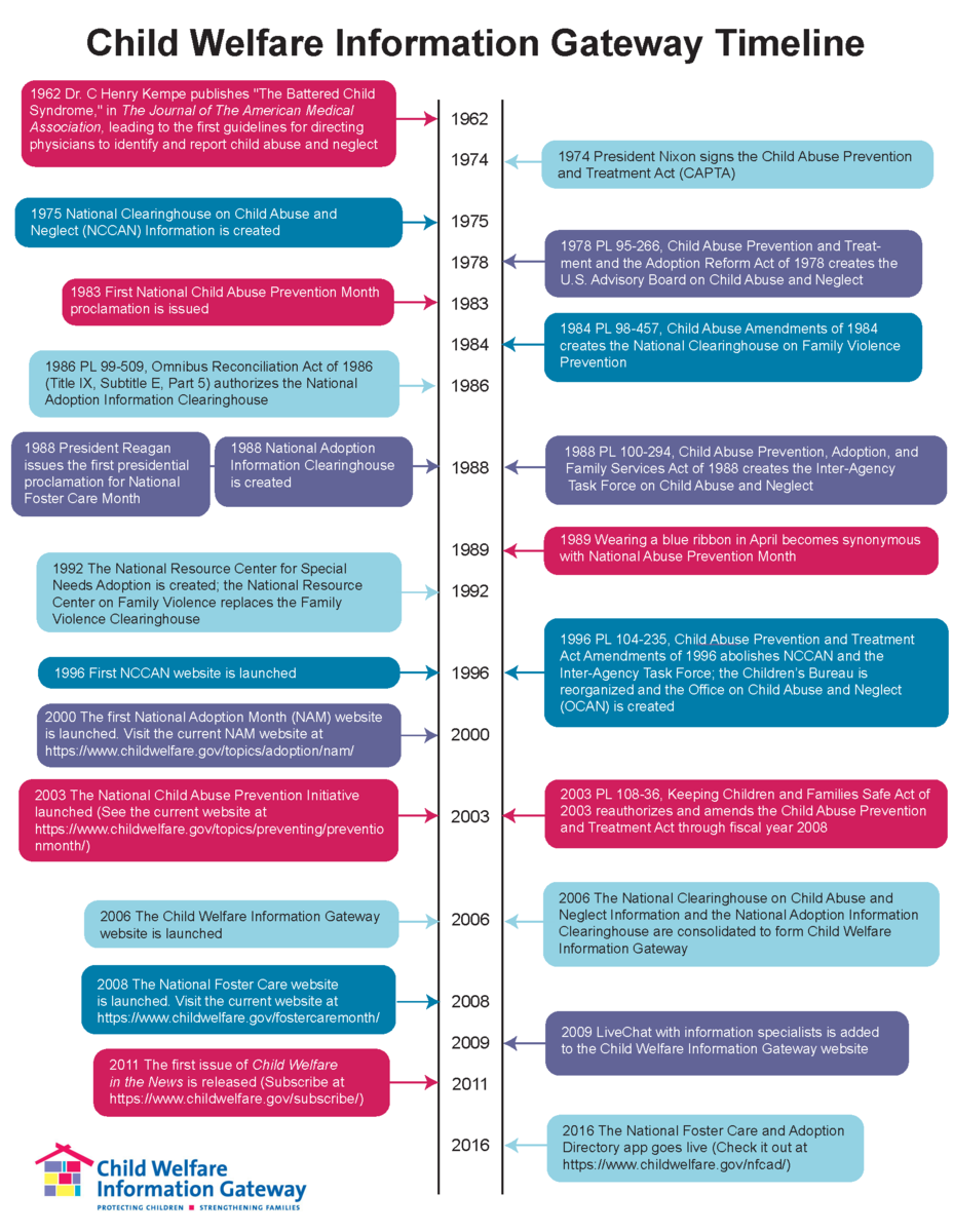 Child Welfare Information Gateway Timeline Image