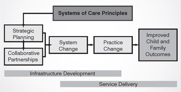 Figure 2 - Theory of Change for Systems of Care