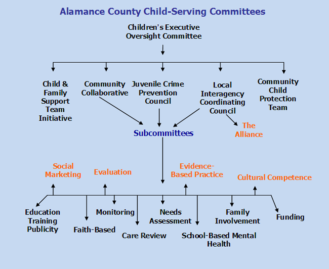 Alamance County Child-Serving Committees